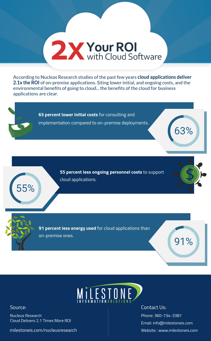 Cloud software roi infographic